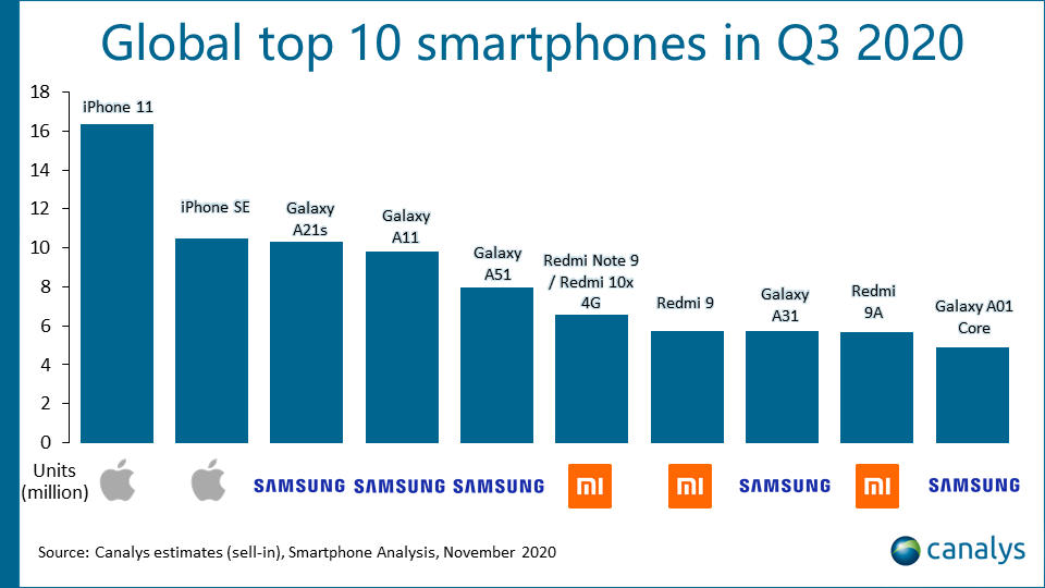 smartphone global top 10 q3 2020