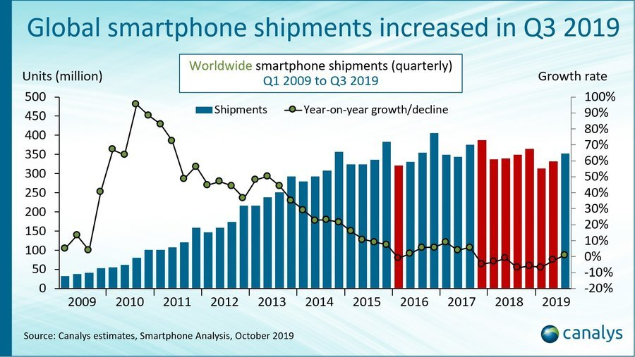 smartphone graph q3 2019