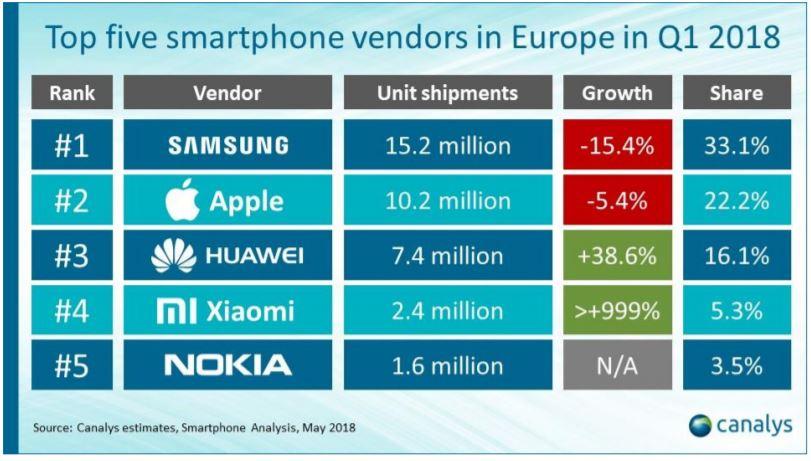 smartphone hersteller europa q1 2018