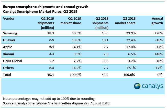 smartphone market 2 2019