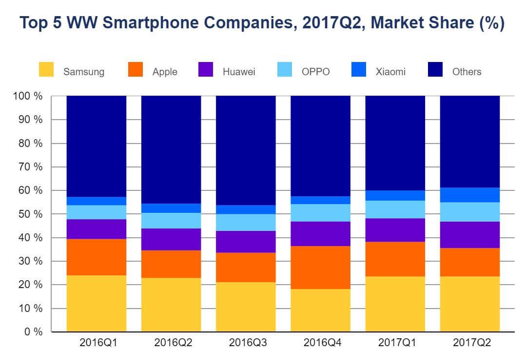 smartphone market share q2