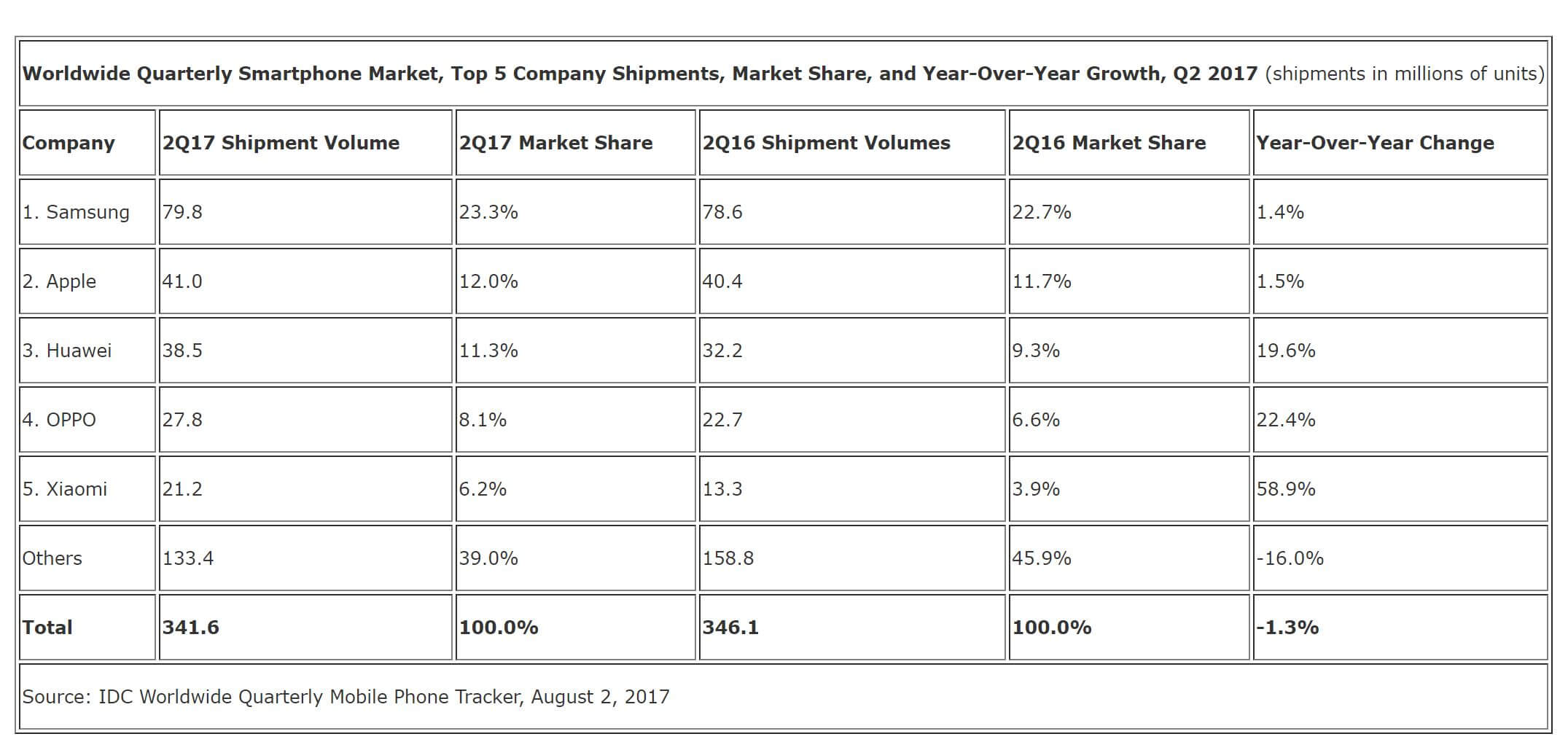 smartphone market share table