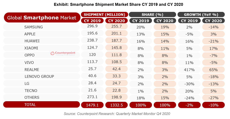 smartphone marktanteile 2020