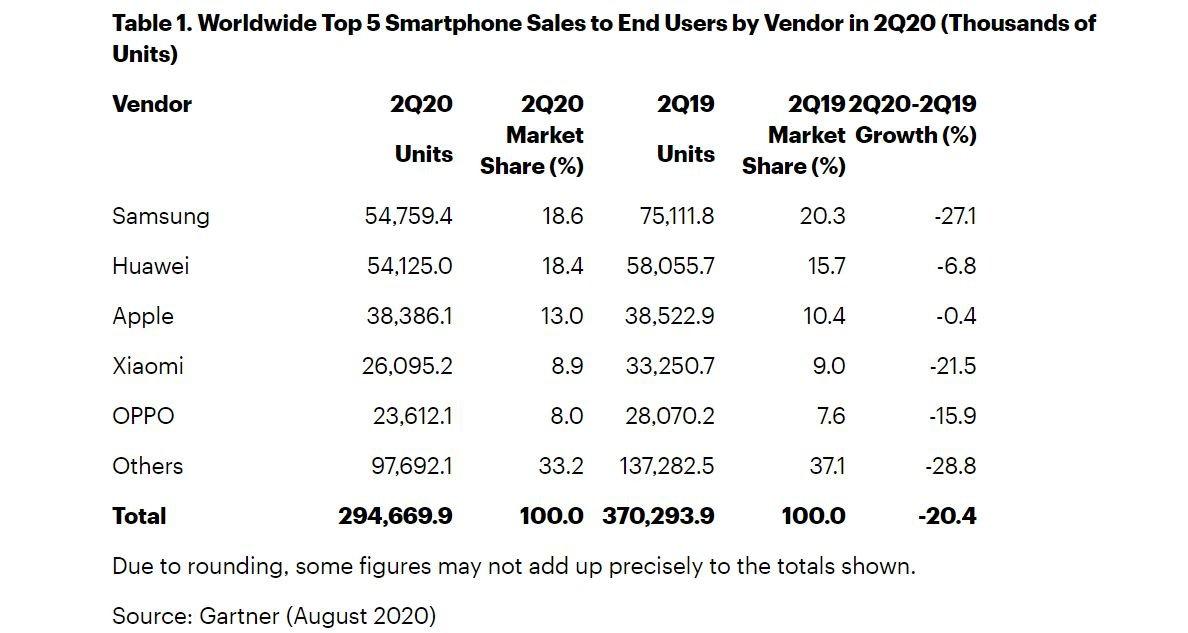 smartphone marktanteile q2 2020