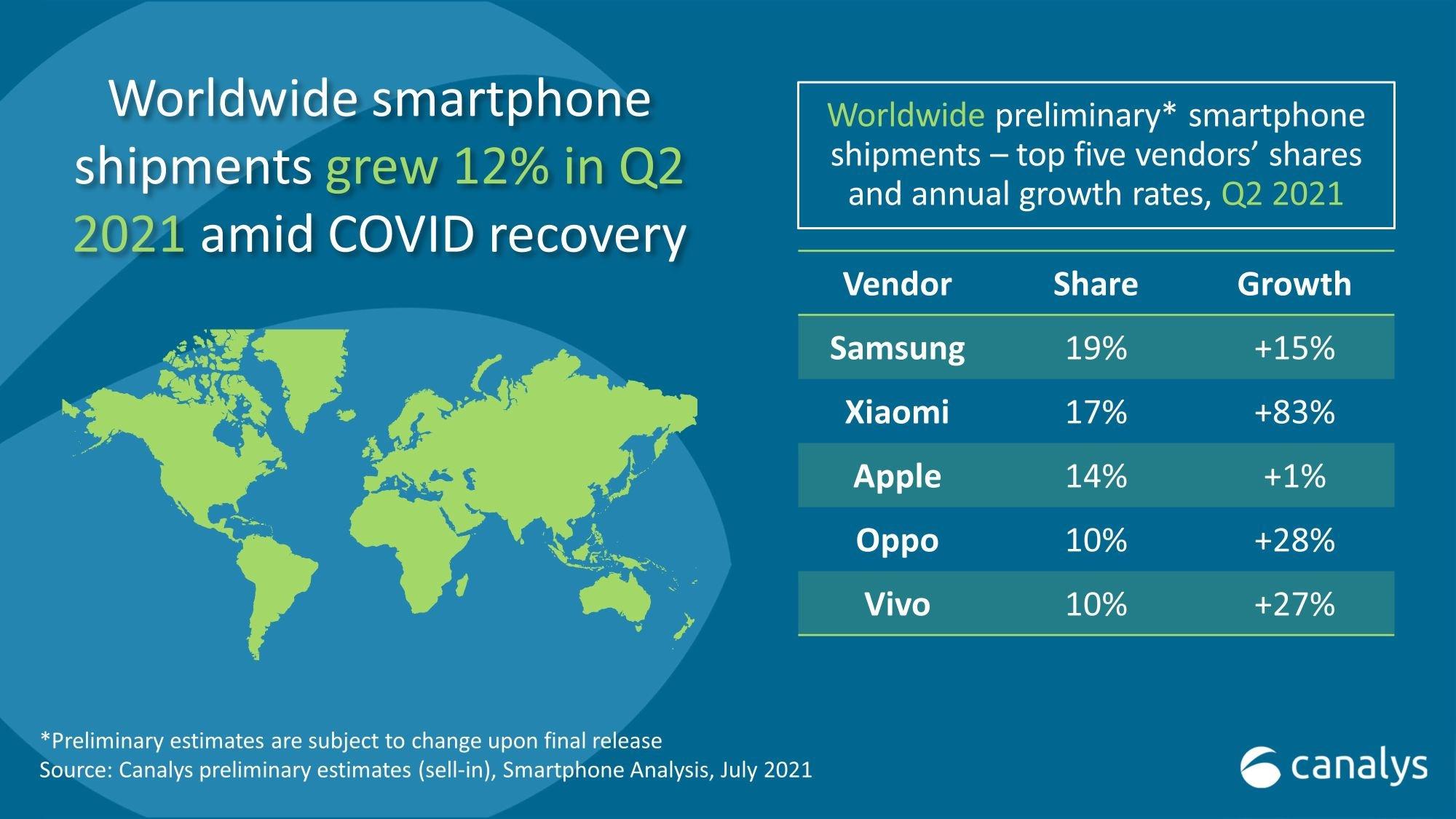 smartphone marktanteile q2 2021