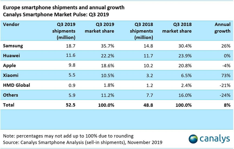 smartphone marktanteile q3 2019 canalys
