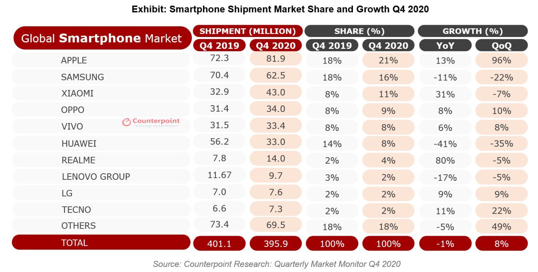 smartphone marktanteile q4 2020