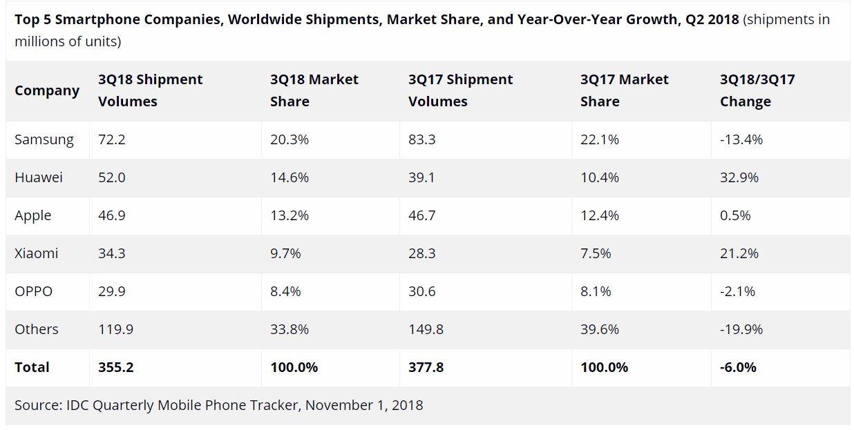 smartphone marktanteile q3 2018
