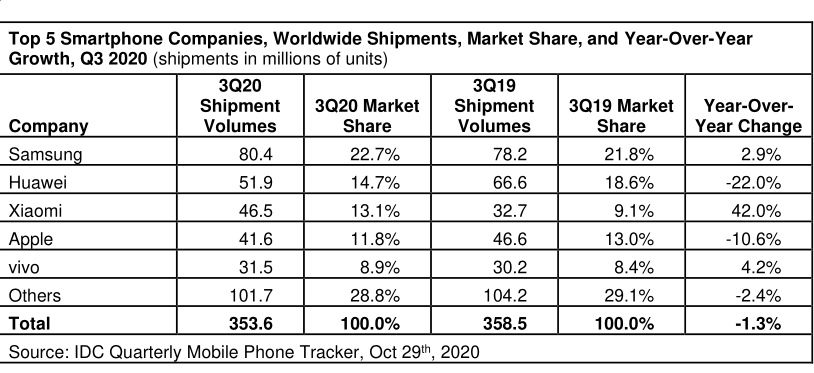 smartphone q3 2020 idc