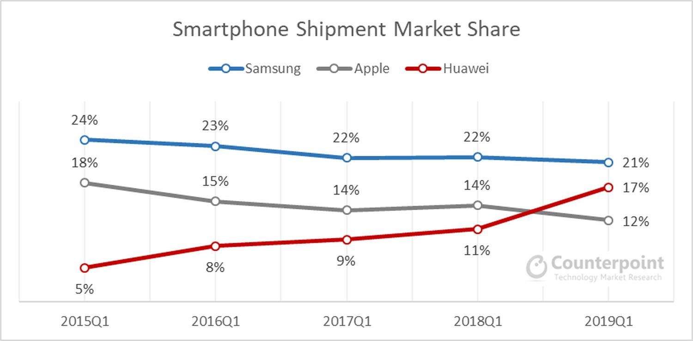 smartphone samsung huawei apple