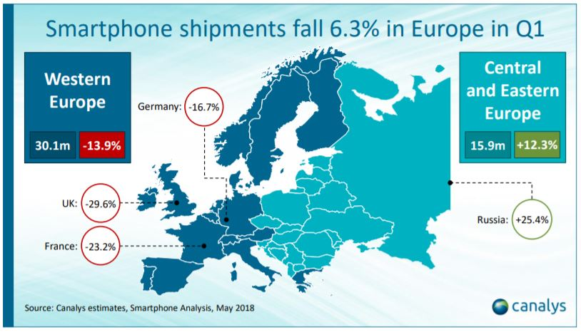 smartphone statistik europa q1 2018