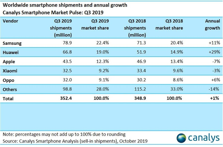 smartphone table q3 2019