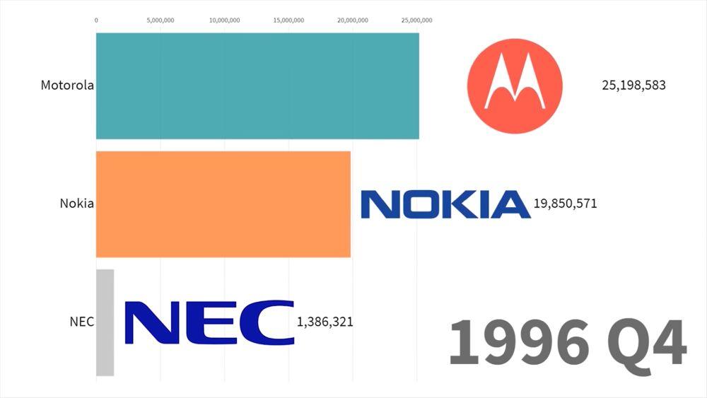 smartphones 1996 q4