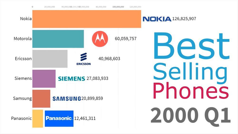 smartphones 2000 q1
