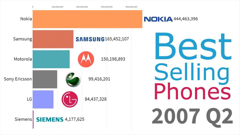 smartphones 2007 q2