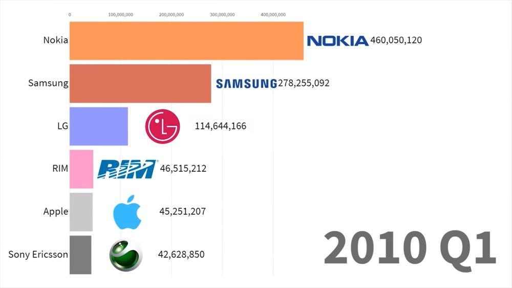 smartphones 2010 q1