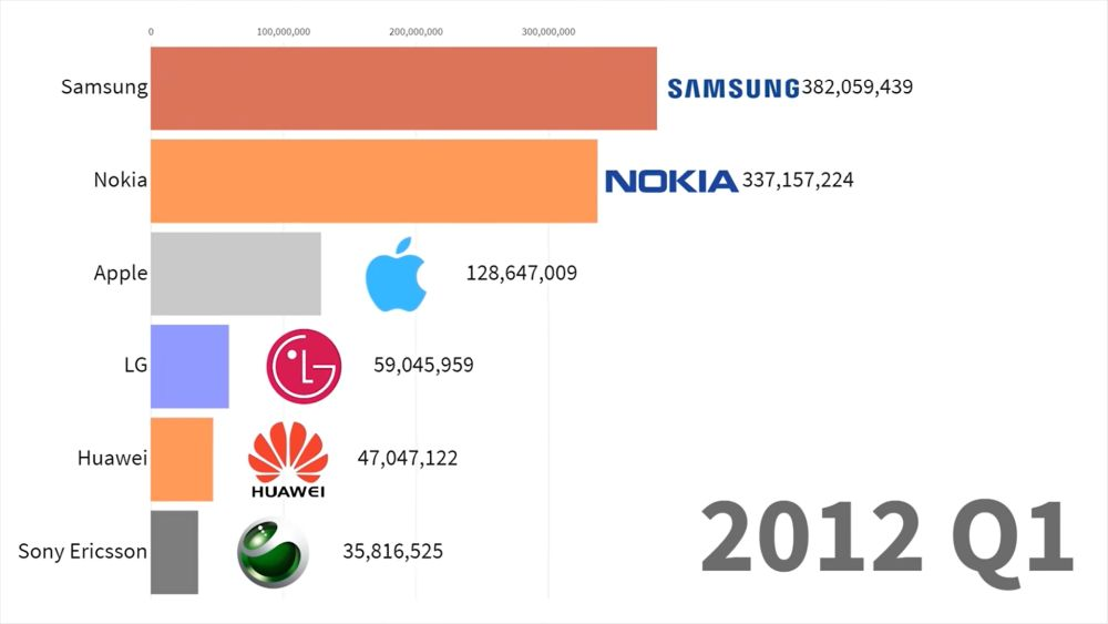 smartphones 2012 q1