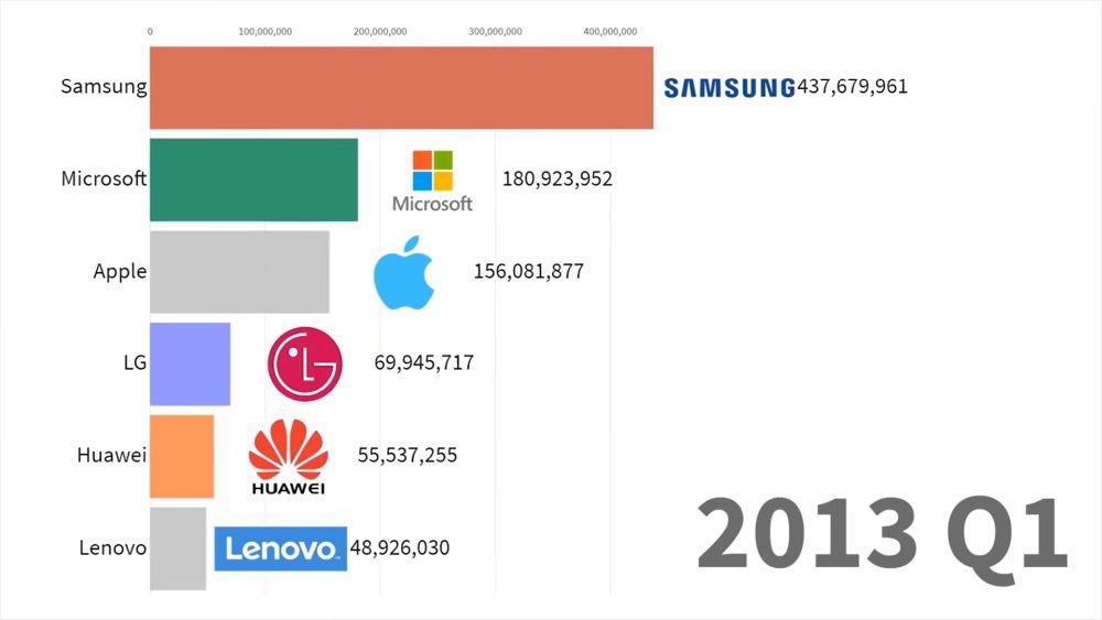 smartphones 2013 q1