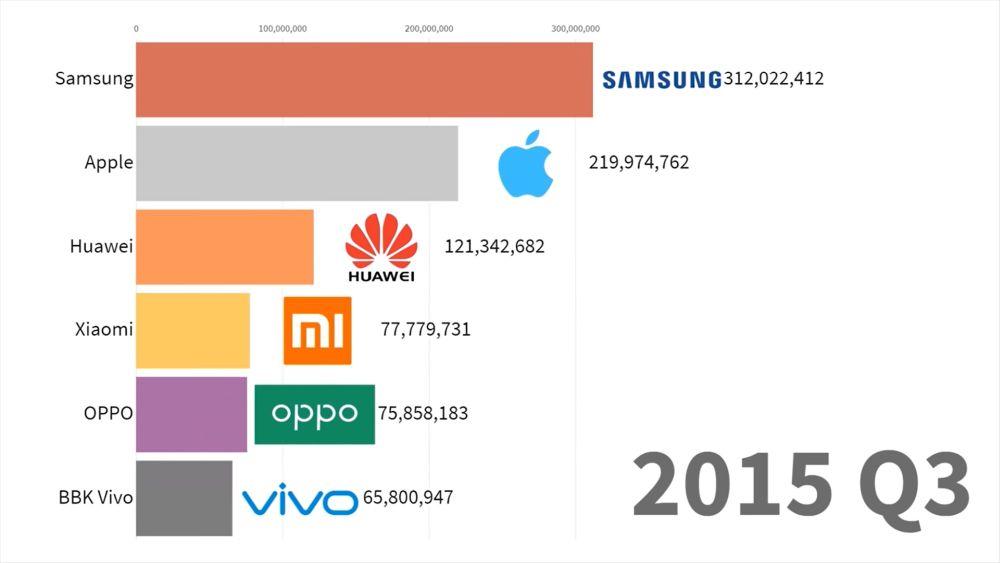 smartphones 2015 q3
