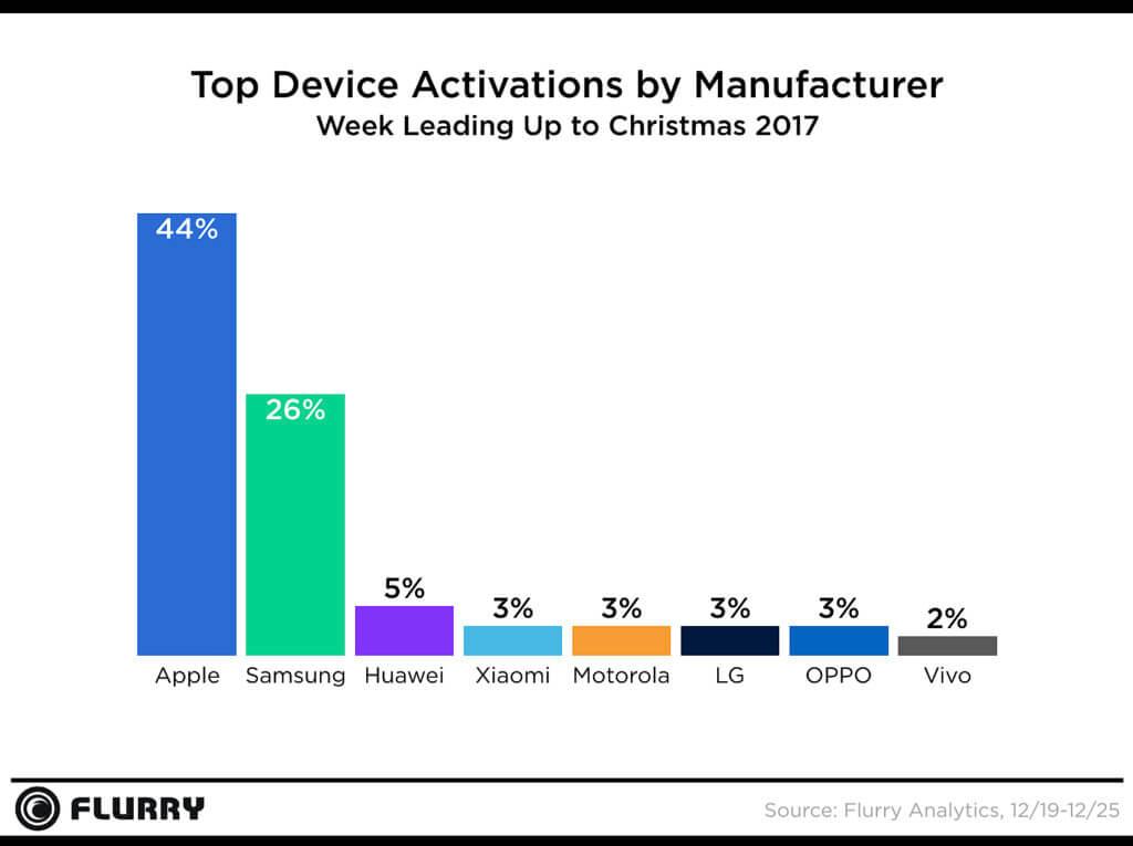 smartphones aktivierung