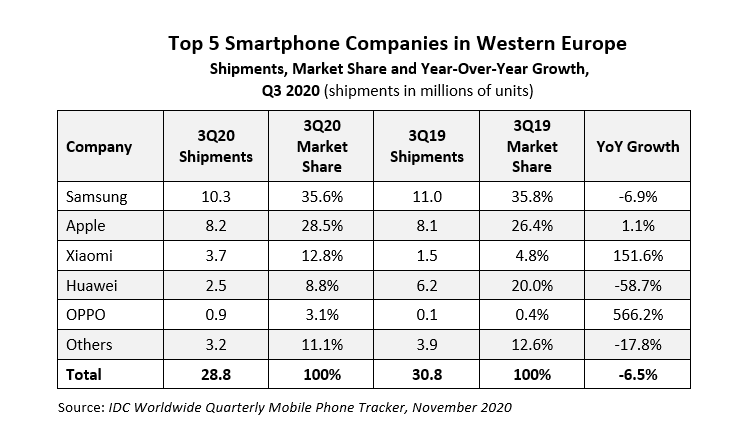 smartphones q3 2020 europa idc