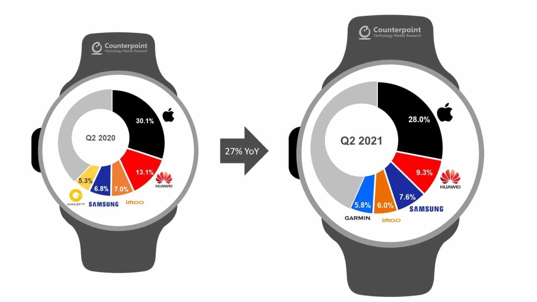 smartwatch wachstum