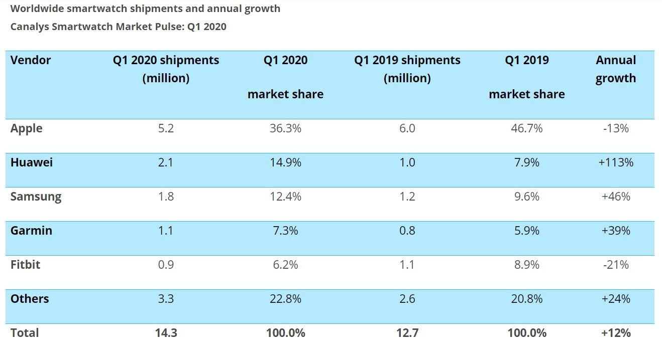 smartwatch world wide q1 2020