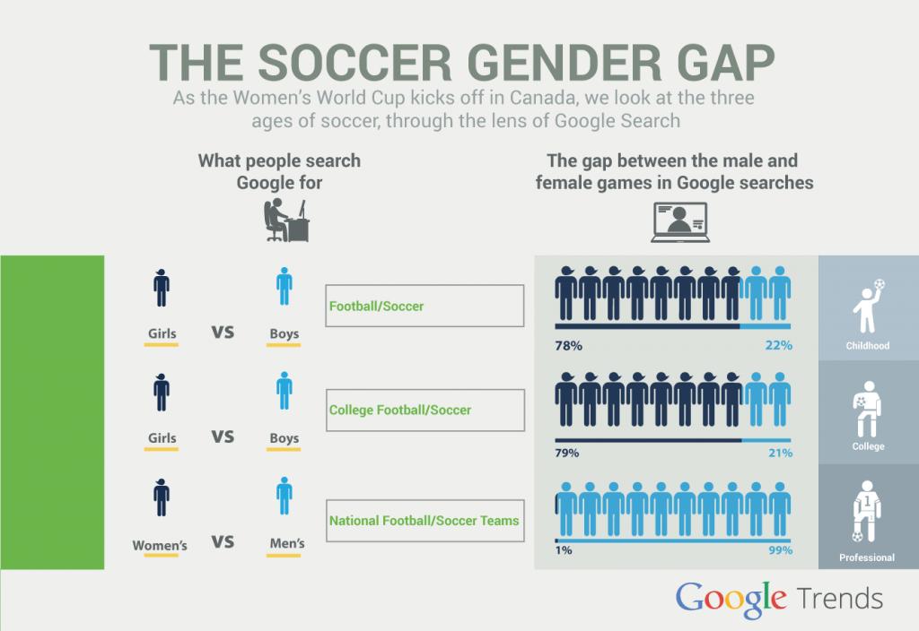 soccer google