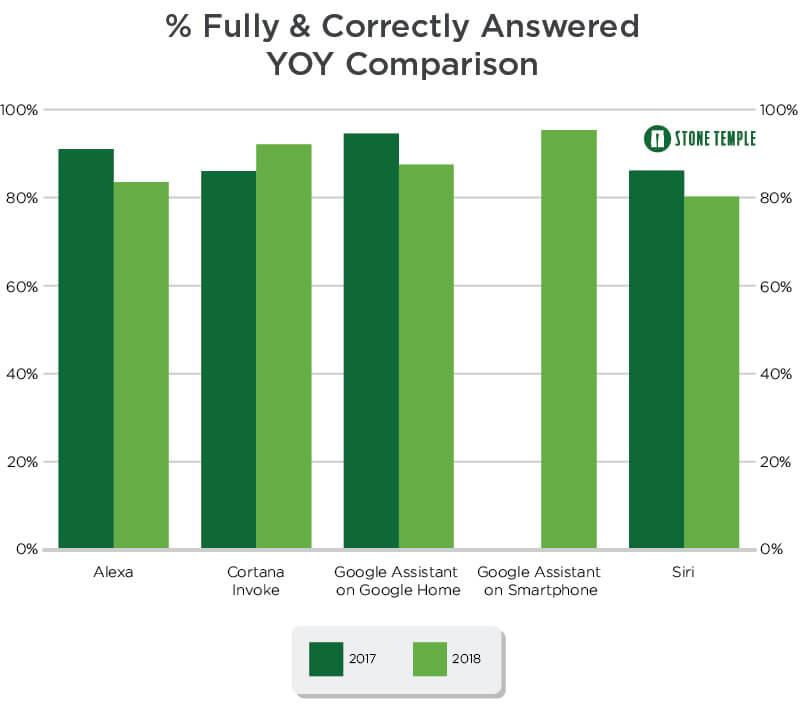 sprachassistenten antworten korrekt