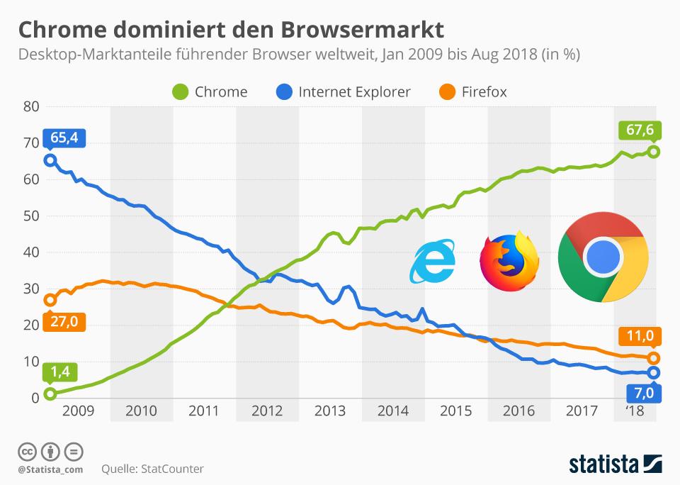 statista infografik chrome firefox ie
