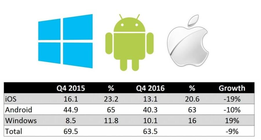 tablet marktanteile