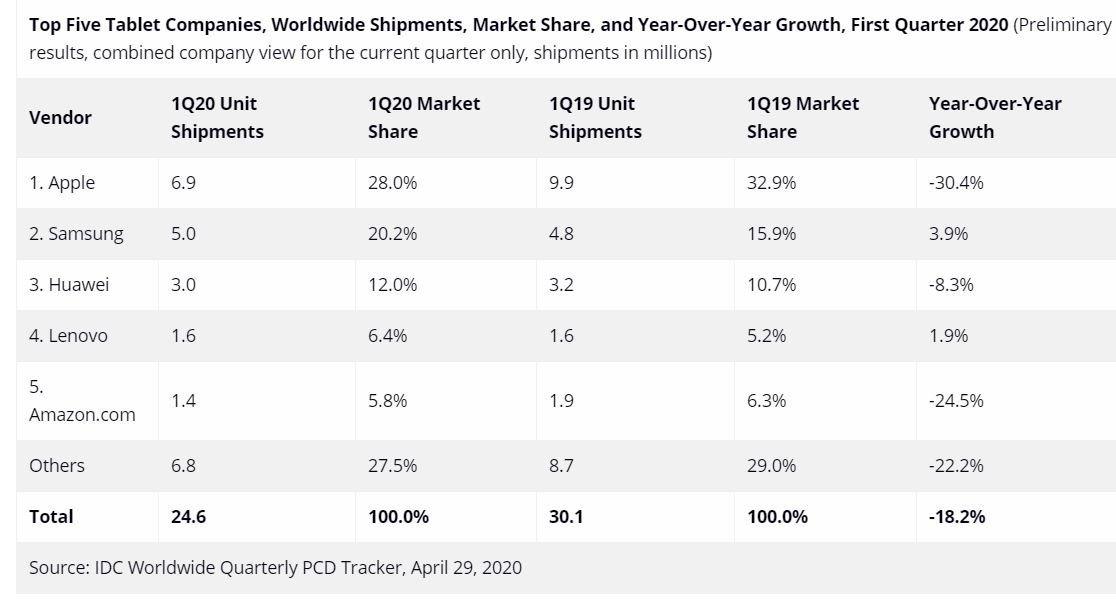 tablet q1 2020 marktanteile