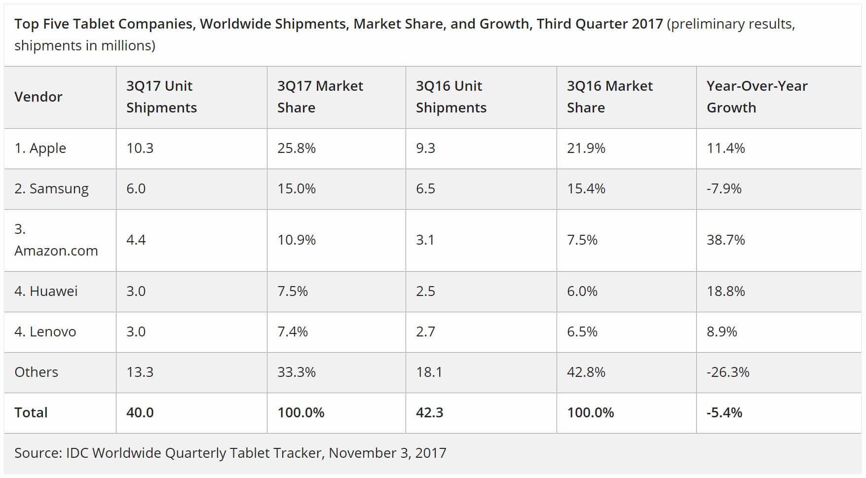tablets marktanteile