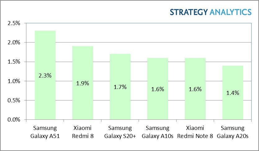 top smartphones q1 2020