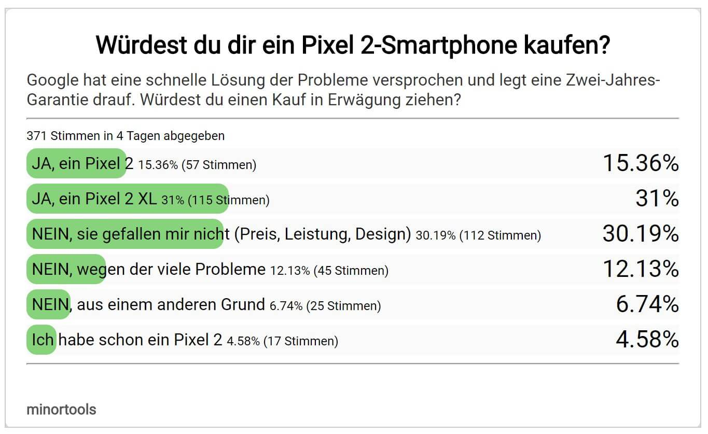 umfrage ergebnis pixel 2