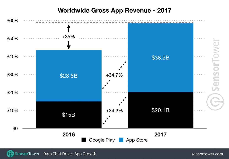 Deutsche zahlten 2017 rund 1,3 Milliarden Euro für Apps