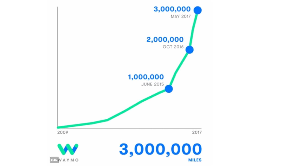 waymo 3 million miles