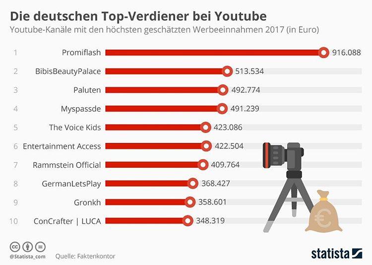 youtube einnahmen