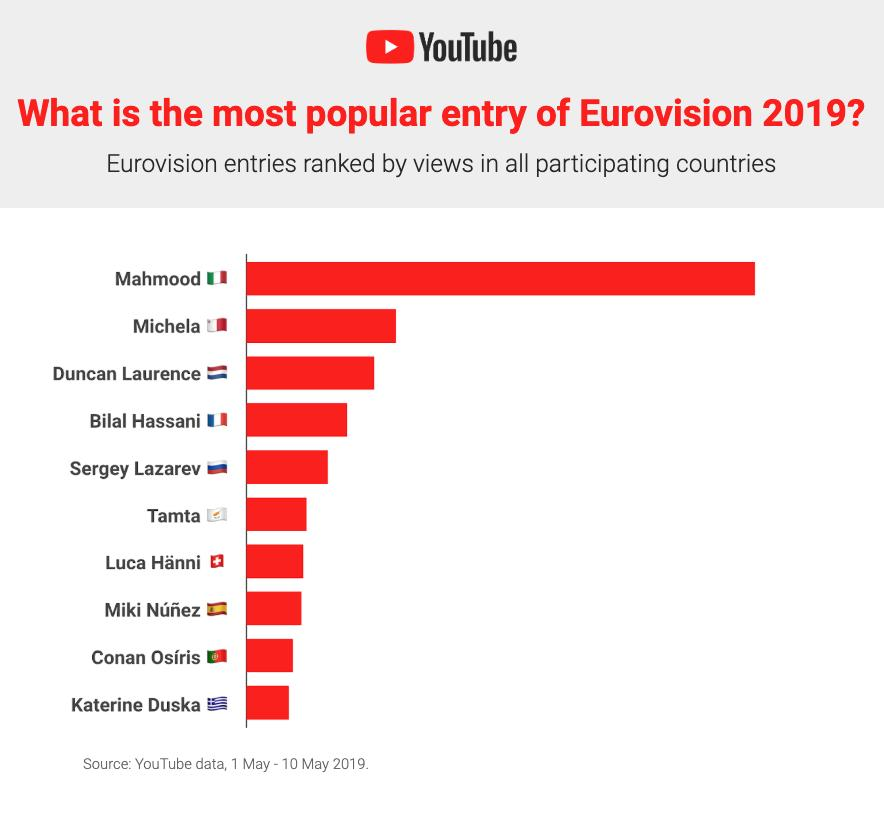youtube esc trend 1