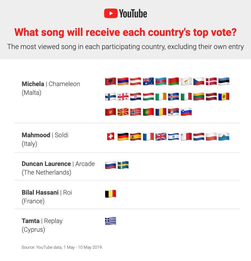 youtube esc trend 3