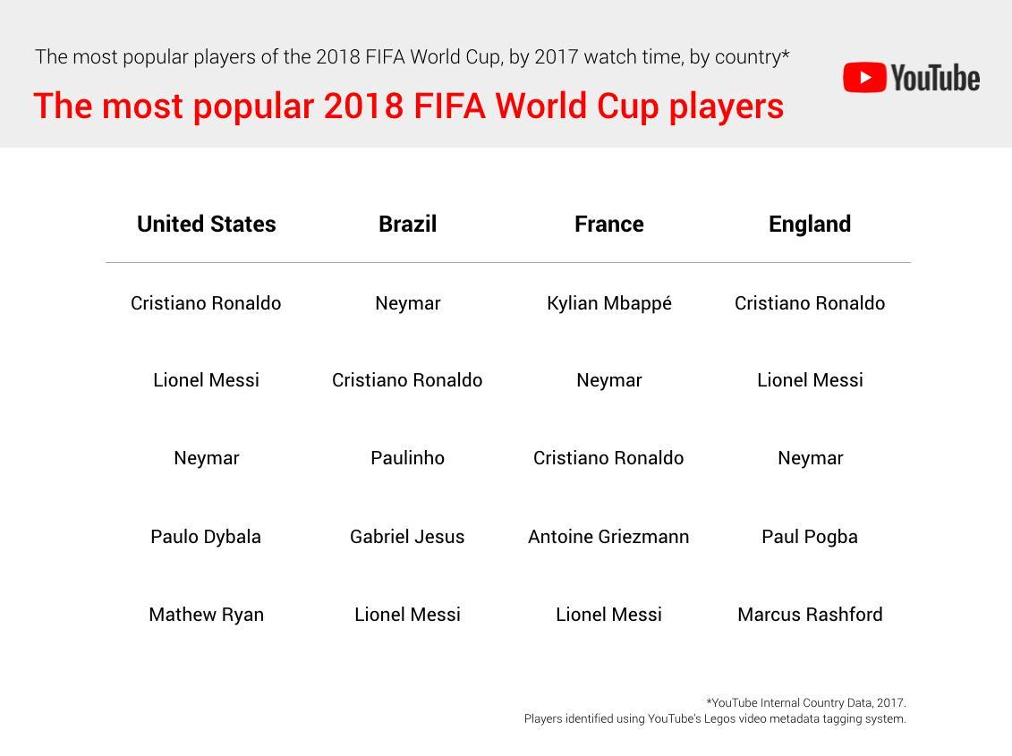 Fussball Weltmeisterschaft 2018 Youtube Nennt Statistiken