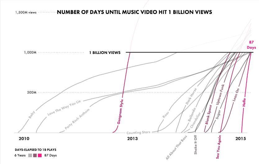 youtube statistik