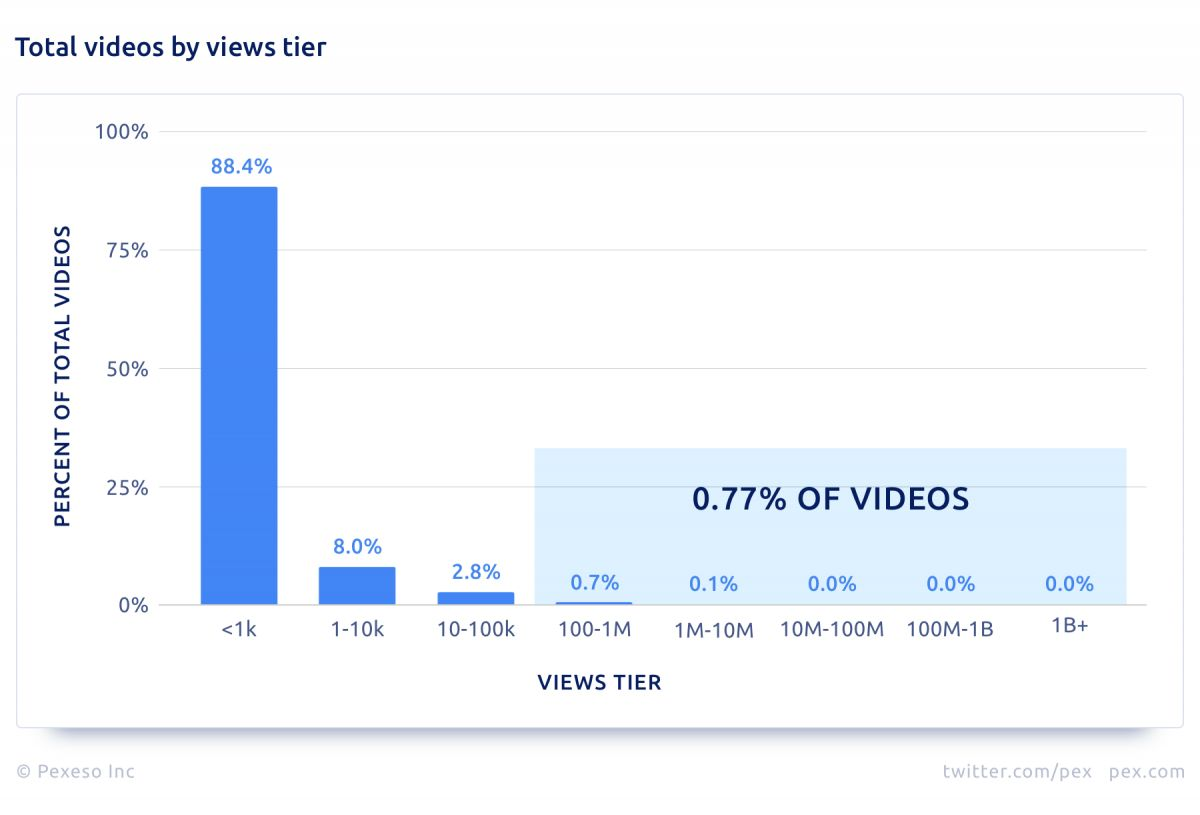 youtube stats 1