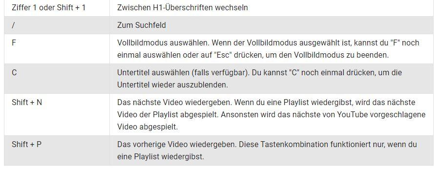 youtube tastenkurzel 2