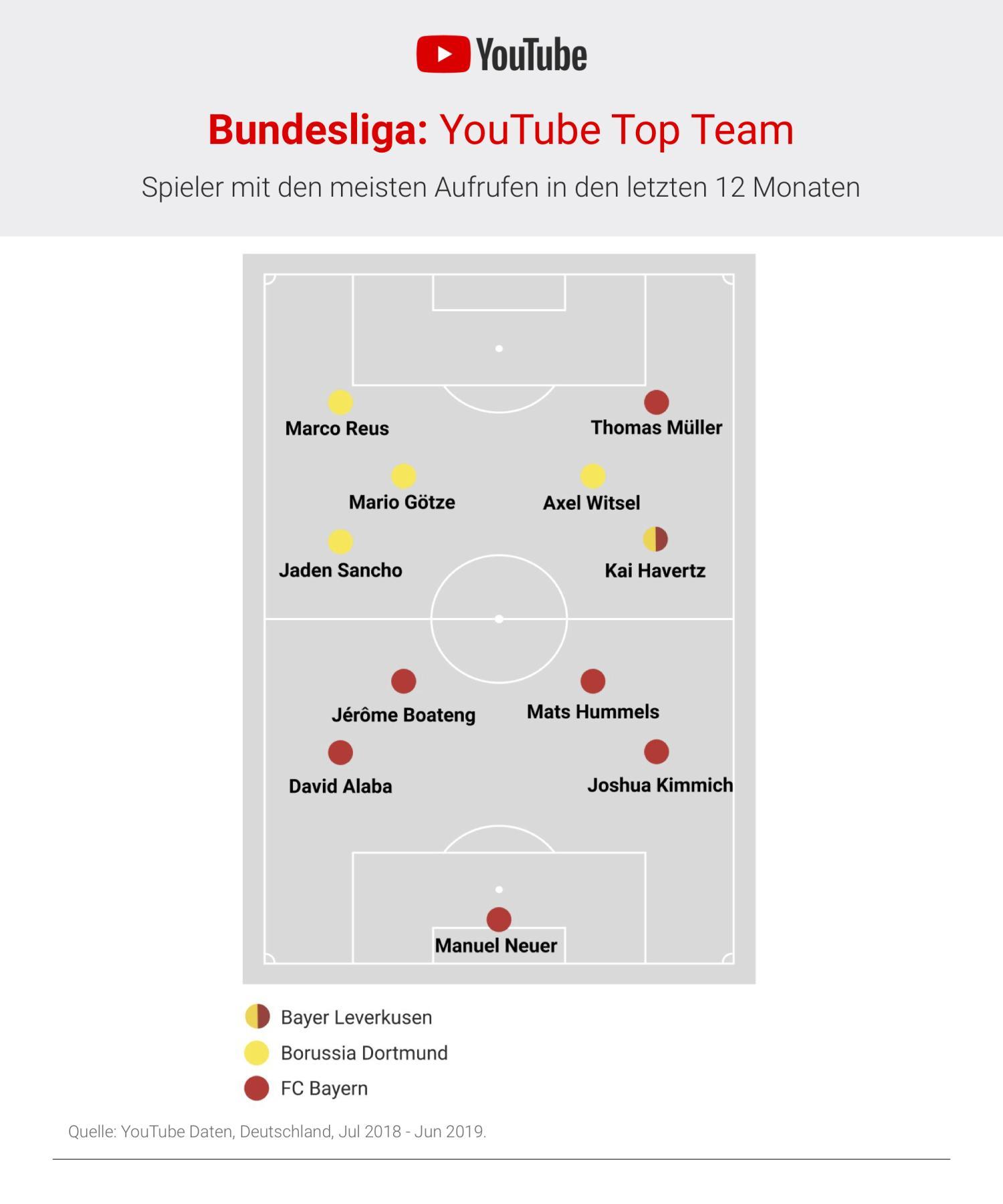 youtube top team