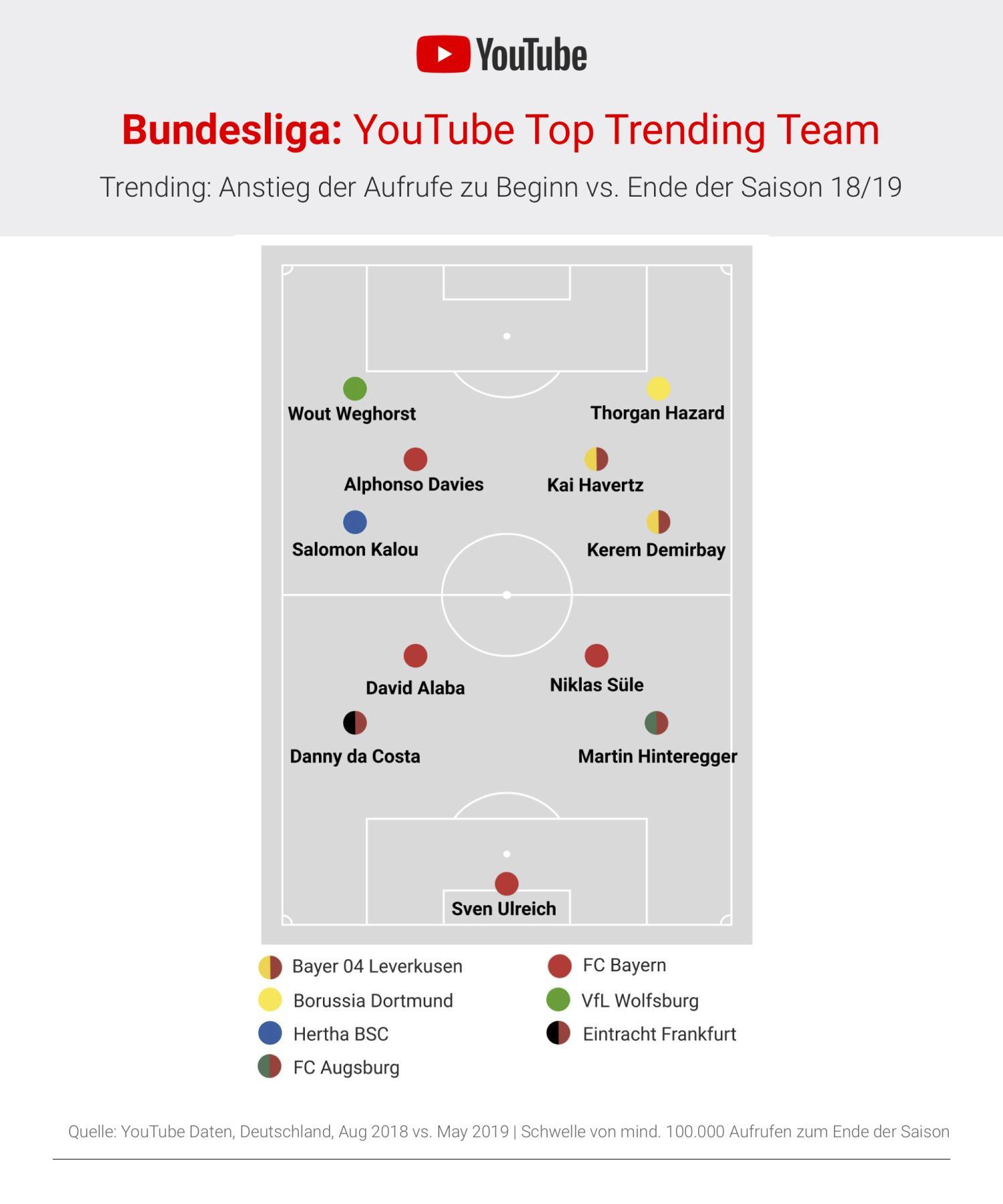 youtube trending team