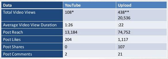 youtube vs facebook1
