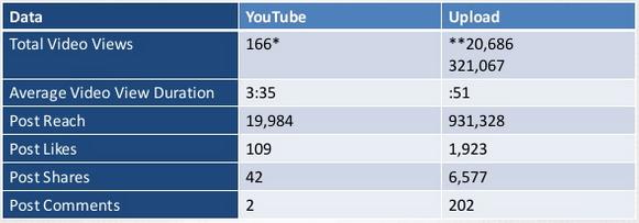 youtube vs facebook2